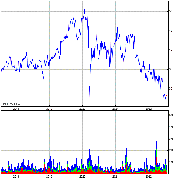 Smith & Nephew 5 Year Historical Stock Chart May 2008 to May 2013