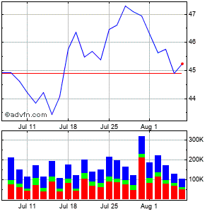 China Petroleum & Chemical Corp. Monthly Stock Chart April 2013 to May 2013