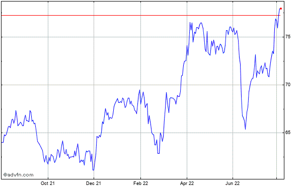 Southern Company (the) Historical Stock Chart May 2012 to May 2013
