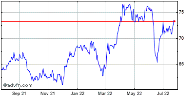 Southern Company (the) Historical Stock Chart March 2014 to March 2015