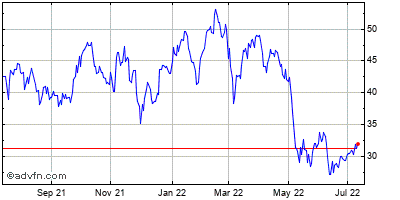 Spirit Aerosystems Holdings Historical Stock Chart May 2012 to May 2013
