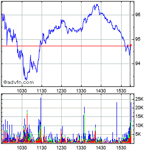 Sociedad Quimica Y Minera De Chile S.a. (chile) Intraday Stock Chart Thursday, 23 May 2013
