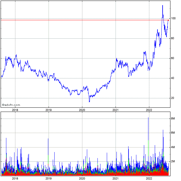 Sociedad Quimica Y Minera De Chile S.a. (chile) 5 Year Historical Stock Chart May 2008 to May 2013