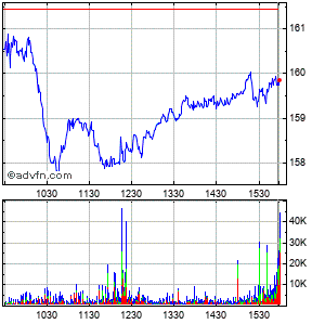Sempra Energy Intraday Stock Chart Monday, 22 December 2014