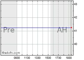 Intraday Smurfit-Stone Container Corp. Common Stock chart