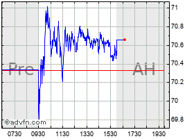 Intraday State Stree chart