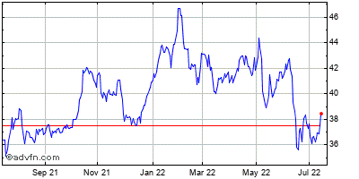 Sunoco, Inc. Historical Stock Chart May 2012 to May 2013