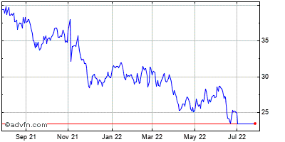 Schweitzer-mauduit International, Inc. Historical Stock Chart May 2015 to May 2016