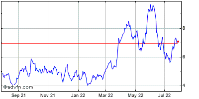 Southwestern Energy Company Historical Stock Chart April 2014 to April 2015