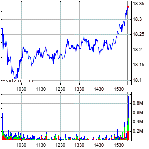 At&t Intraday Stock Chart Tuesday, 01 September 2015