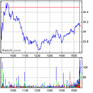 Terex Corp. Intraday Stock Chart Thursday, 23 October 2014