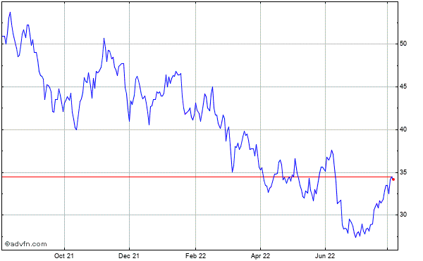 Terex Corp. Historical Stock Chart October 2013 to October 2014