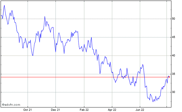 Terex Corp. Historical Stock Chart May 2012 to May 2013