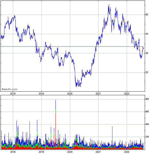 Terex Corp. 5 Year Historical Stock Chart October 2009 to October 2014