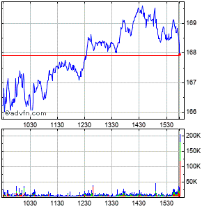 Target Corp Intraday Stock Chart Saturday, 18 April 2015