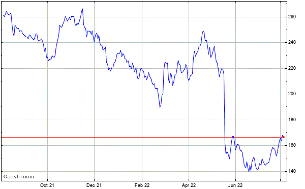 Target Corp Historical Stock Chart May 2012 to May 2013