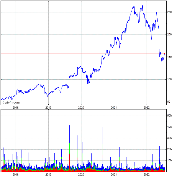 Target Corp 5 Year Historical Stock Chart May 2008 to May 2013