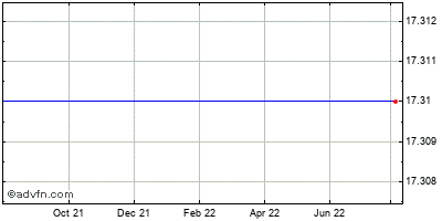 Telmex Internacional Historical Stock Chart May 2014 to May 2015