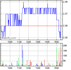 Turkcell Iletisim Hizmetleri As Intraday Stock Chart Thursday, 18 September 2014