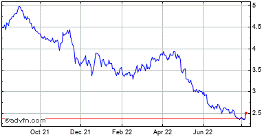 Turkcell Iletisim Hizmetleri As Historical Stock Chart May 2012 to May 2013