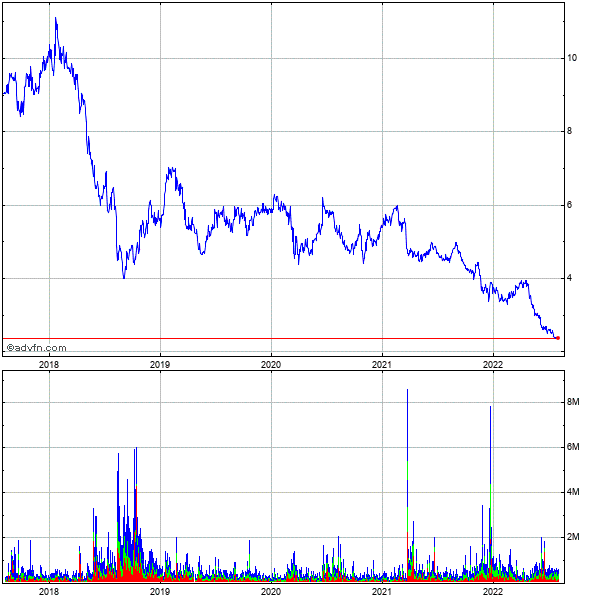 Turkcell Iletisim Hizmetleri As 5 Year Historical Stock Chart October 2010 to October 2015