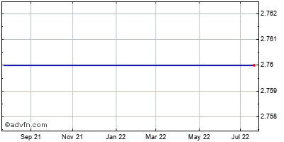 Talbots, Inc. Historical Stock Chart May 2014 to May 2015