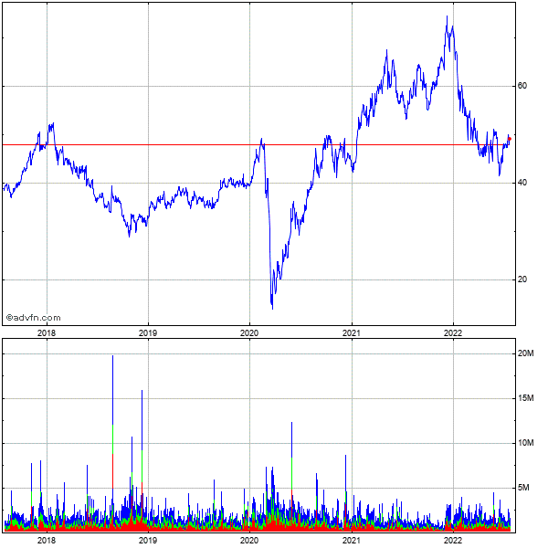Toll Brothers Inc. 5 Year Historical Stock Chart May 2008 to May 2013