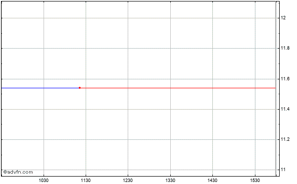 Trina Solar Ltd Adr Intraday Stock Chart Friday, 24 May 2013