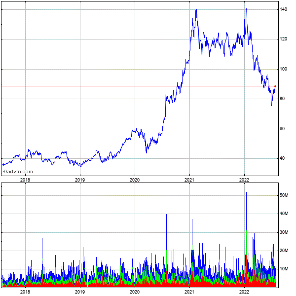 Taiwan Semiconductor Manufacturing Co., Ltd. 5 Year Historical Stock Chart May 2008 to May 2013
