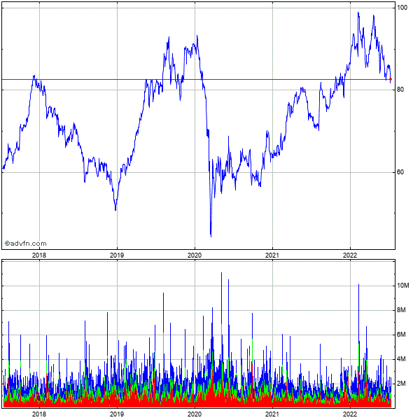 Tyson Foods, Inc. 5 Year Historical Stock Chart May 2008 to May 2013