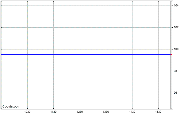 Tesoro Corp. Intraday Stock Chart Friday, 27 February 2015