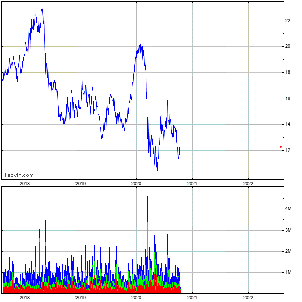 Tim Participacoes S.a. 5 Year Historical Stock Chart May 2008 to May 2013