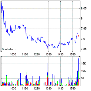 Grupo Televisa, S.a. Intraday Stock Chart Wednesday, 22 May 2013