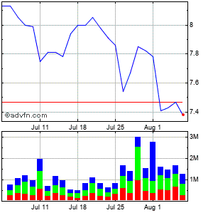 Grupo Televisa, S.a. Monthly Stock Chart April 2013 to May 2013