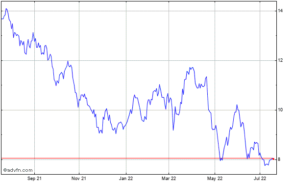 Grupo Televisa, S.a. Historical Stock Chart May 2012 to May 2013