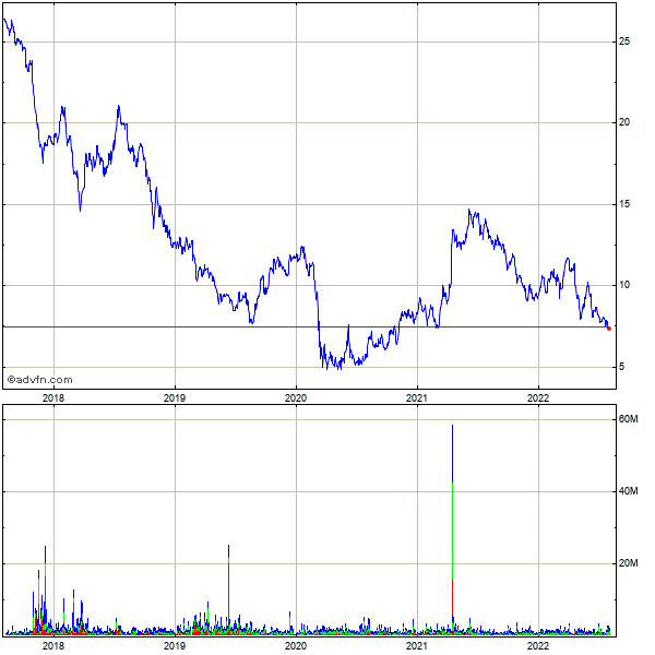 Grupo Televisa, S.a. 5 Year Historical Stock Chart May 2008 to May 2013