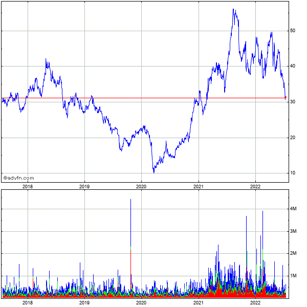 Ternium S A 5 Year Historical Stock Chart September 2009 to September 2014