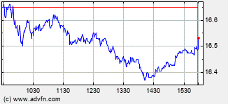 Ubs Intraday Stock Chart