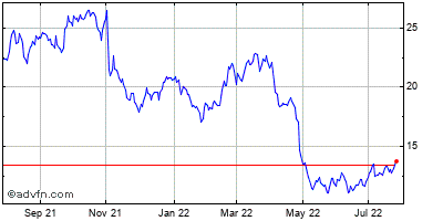 Unisys Corp. Historical Stock Chart December 2013 to December 2014