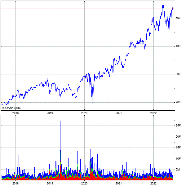 Unitedhealth Grp. 5 Year Historical Stock Chart October 2009 to October 2014