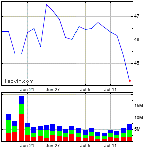 U.s. Bancorp (de) Monthly Stock Chart August 2015 to September 2015
