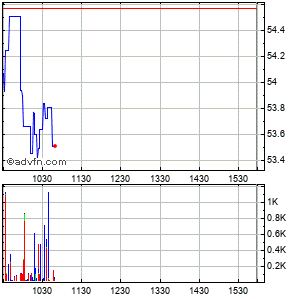 Universal Corp. Intraday Stock Chart Thursday, 23 May 2013