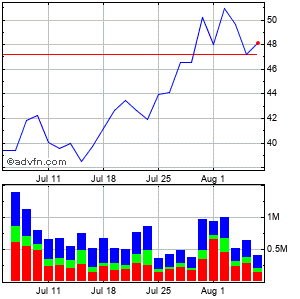 Valspar Corp. Monthly Stock Chart September 2014 to October 2014