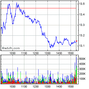 Companhia Vale Do Rio Doce Intraday Stock Chart Wednesday, 22 April 2015