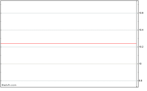 Companhia Vale Ads Intraday Stock Chart Monday, 15 September 2014