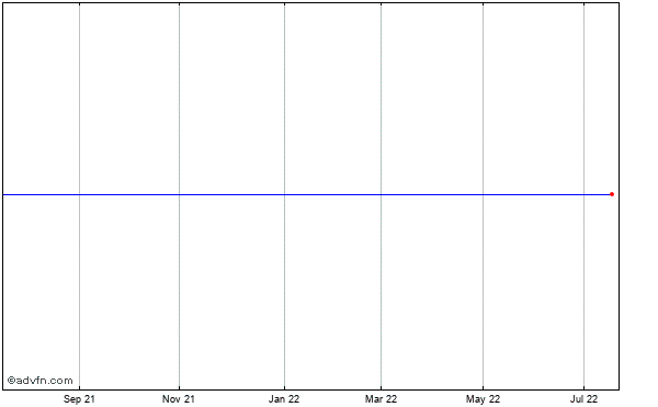 Valassis Communications, Inc. Historical Stock Chart September 2013 to September 2014