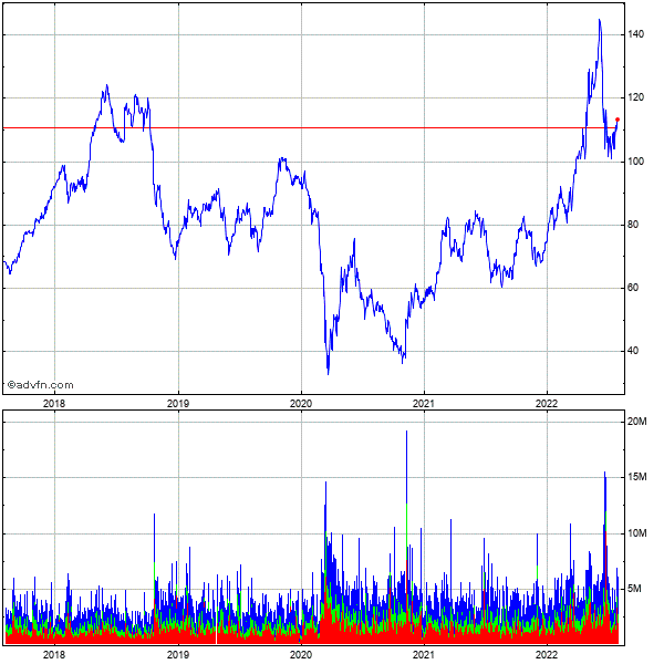 Valero Energy (new) 5 Year Historical Stock Chart August 2009 to August 2014