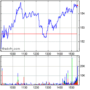Vulcan Materials Co (holding Company) Intraday Stock Chart Thursday, 23 May 2013
