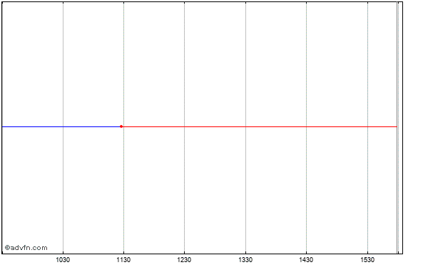 Viacom (new) Intraday Stock Chart Thursday, 23 May 2013