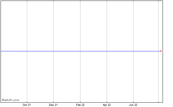 Viacom (new) Historical Stock Chart May 2012 to May 2013